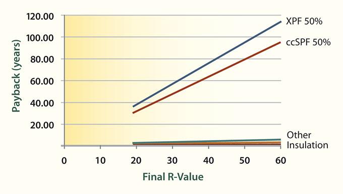 GWP-payback-graph-Alex-Wilson-2010.jpg