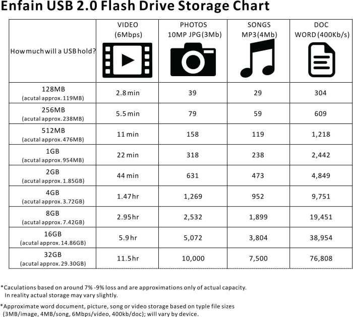 Enfain usb 2.0 flash drive storage chart