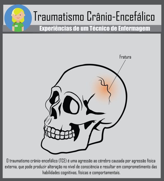 Traumatismo