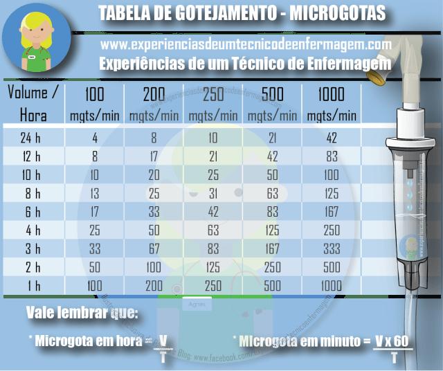 TABELA MICROGOTAS
