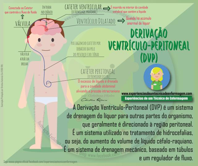 derivação ventrículo peritoneal