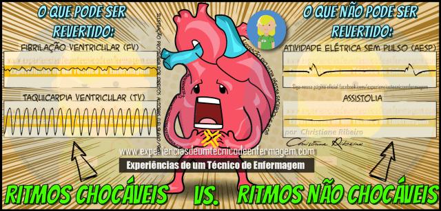 Os Ritmos Chocáveis Vs Não Chocáveis em uma PCR