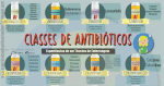 Classes de Antibióticos