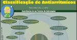 Classificação de Vaughan Williams: Antiarrítmicos