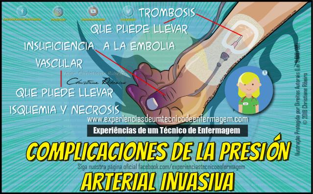 Presión Arterial Invasiva