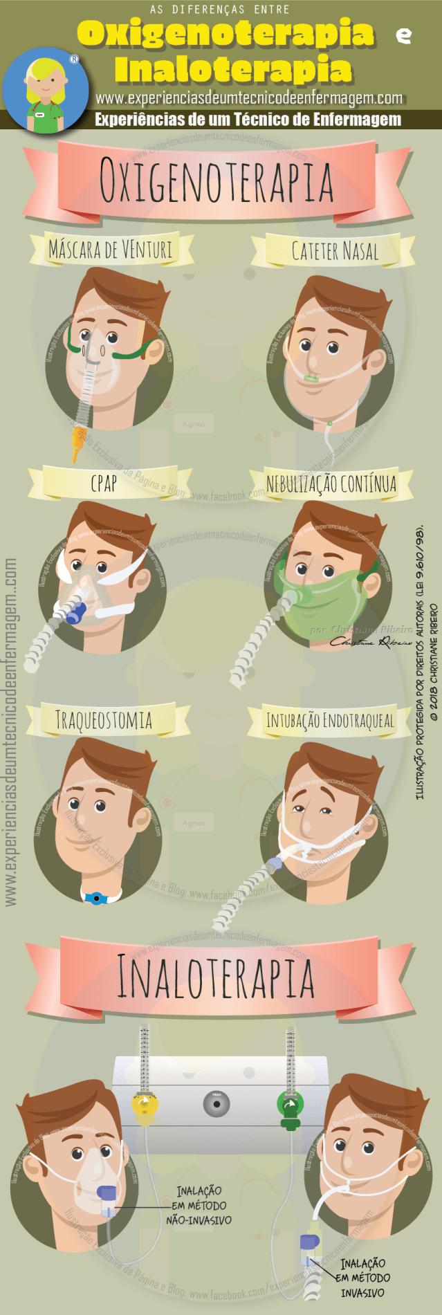 Inaloterapia e Oxigenoterapia