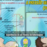 A Pressão Venosa Central ou PVC