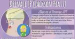 Drenaje JP (Jackson Pratt)