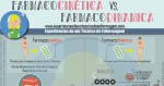 Farmacocinética Vs Farmacodinámica