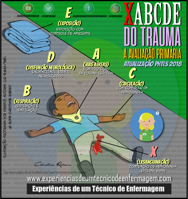 xabcde do trauma