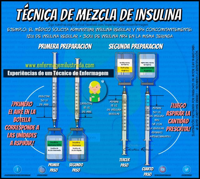 Mezcla de Insulina