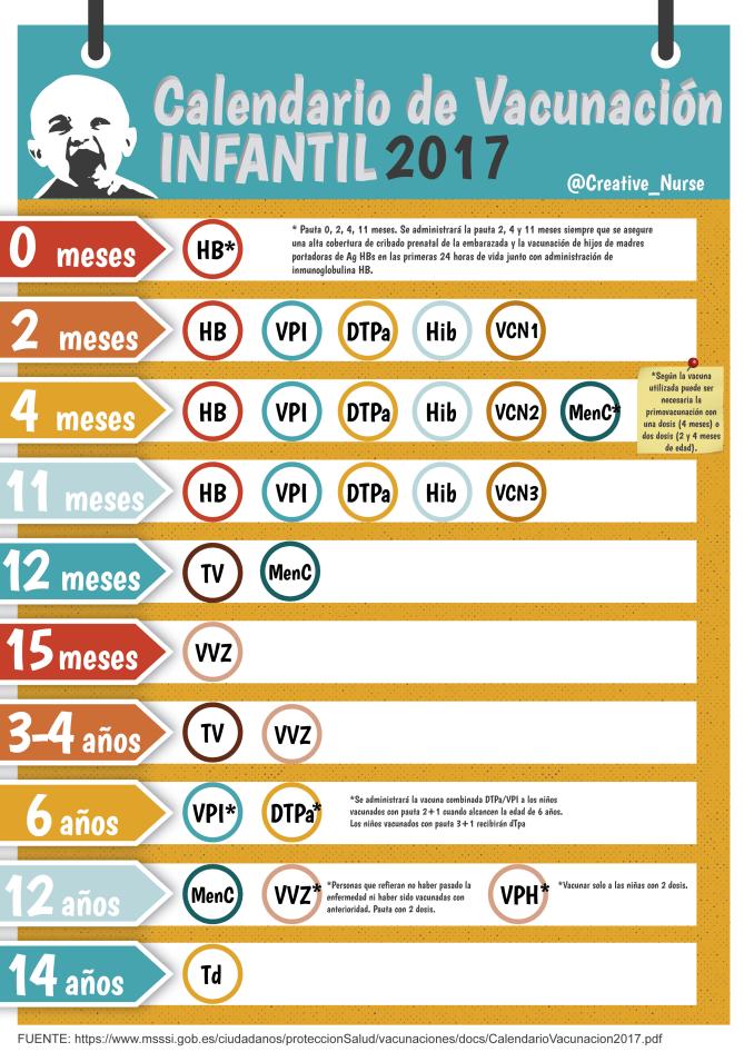 Calendario de vacunación infantil 2017