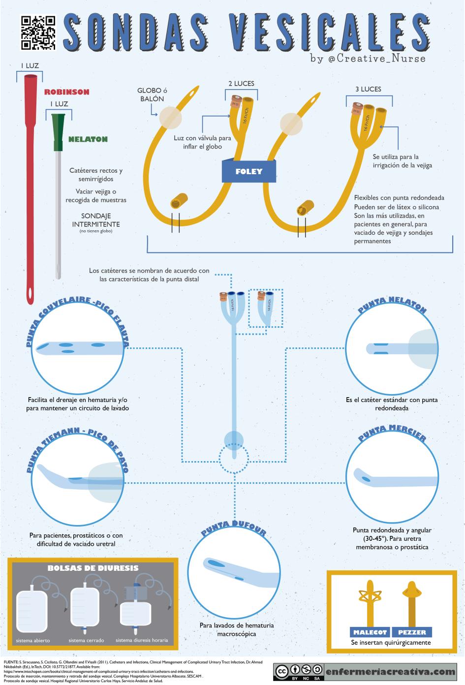 Tipos de Sondas Vesicales
