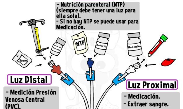 Diferentes usos de las luces en un Catéter Venoso Central