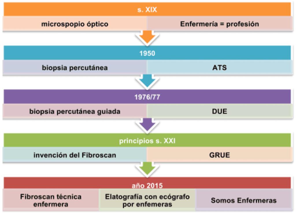 Biopsia Enfermería