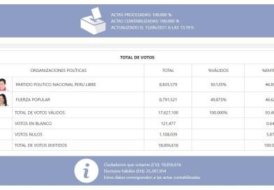 ONPE termina contabilización del 100% de actas electorales
