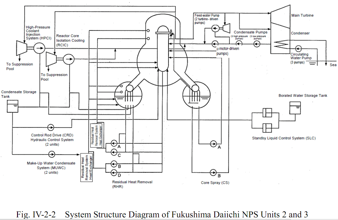 Diagrams Of Fukushima Daiichi Nuclear Power Station And Systems From Diagram Plant 30 Km Evacuation Zone Surrounding The On April 20 2011 Japanese Authorities Declared A No Go Area Which May Only