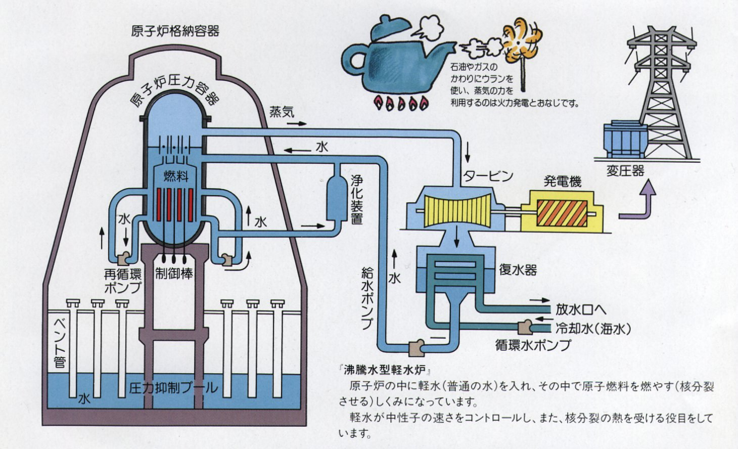Bwr Boiling Water Reactors Enformable Power Plant Diagram Reactor Share This