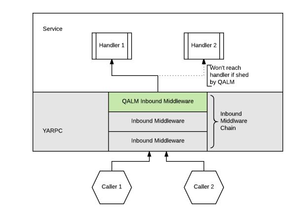 QALM RPC architecture