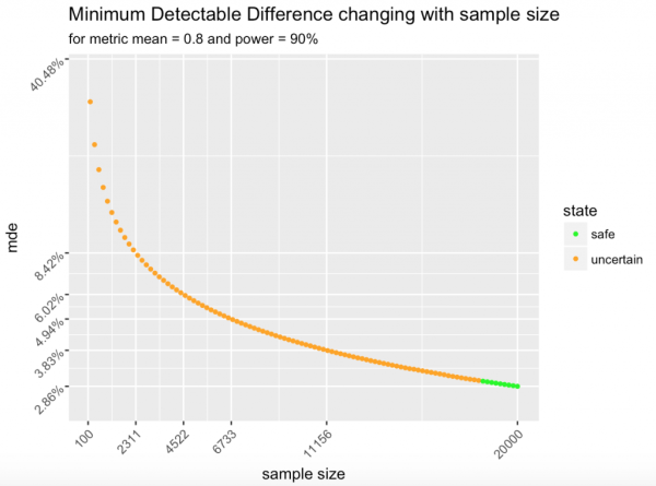 A graph showing minimal detectable difference