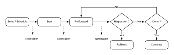A diagram of the lifecyle of a feature rollout