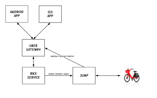 Diagram of architecture showing how Uber and JUMP Bikes interact