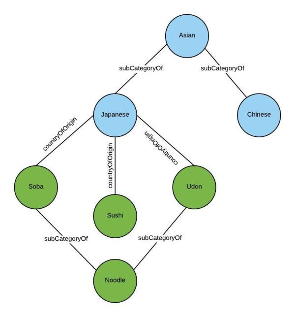 Subgraph of ontology