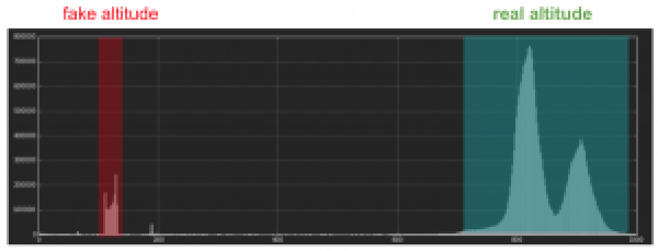 Altitude distribution graph