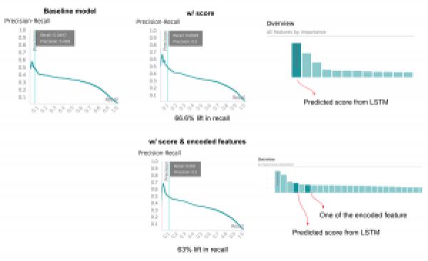 Recall graphs