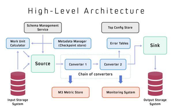 Chart showing Marmaray architecture