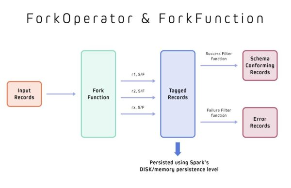 Chart showing how ForkOperator and ForkFunction work