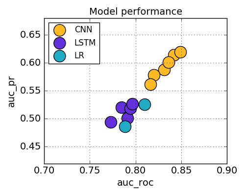 Model performance graph