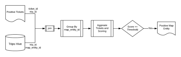 Diagram of system framework