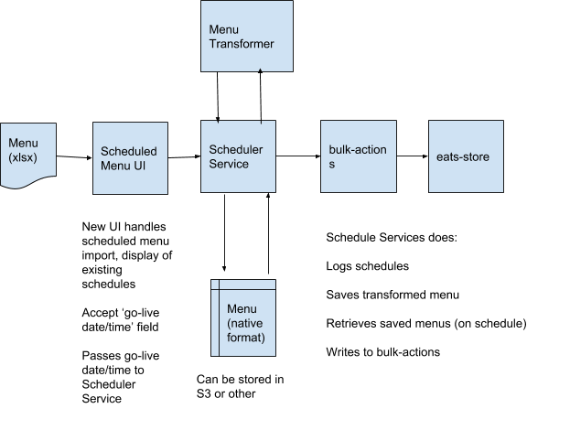 Architecture diagram of menu scheduler