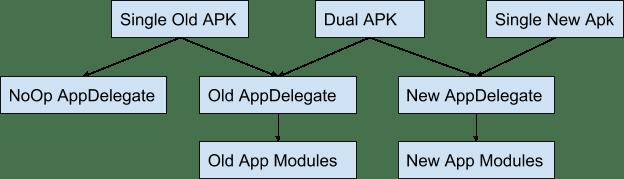Diagram of dual apk structure