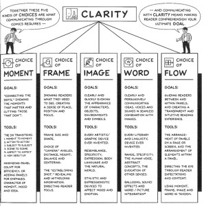Graph of 5 choices that communicating through comics requires: Moment, Frame, Image, Word, Flow