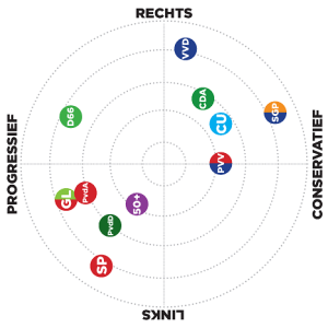 Netherlands political spectrum 2012 election. Note the axes are different than the spectrums from the Political Compass. I rotated the image, but it is still not directly comparable.
