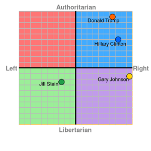 U.S. political spectrum 2016 election