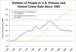 violent-crime-incarceration