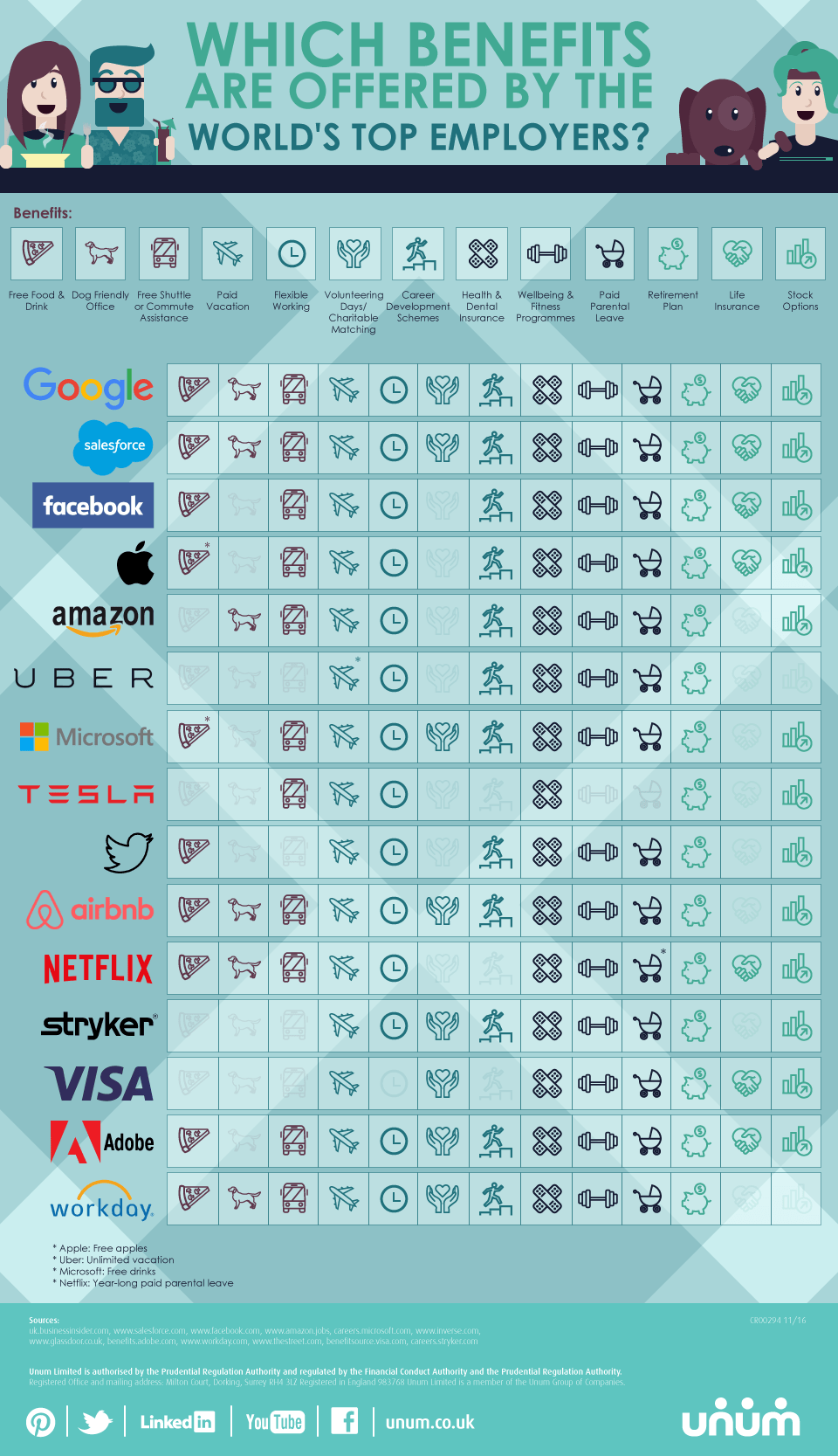 Which Benefits Are Offered By the World's Top Employers?