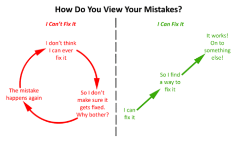 How Do You View Your Mistakes?