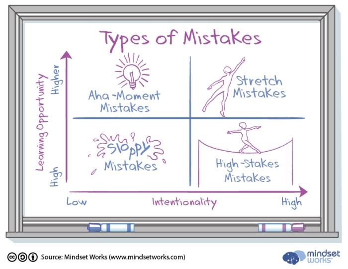 Types-of-Mistakes-Chart_v3.jpg