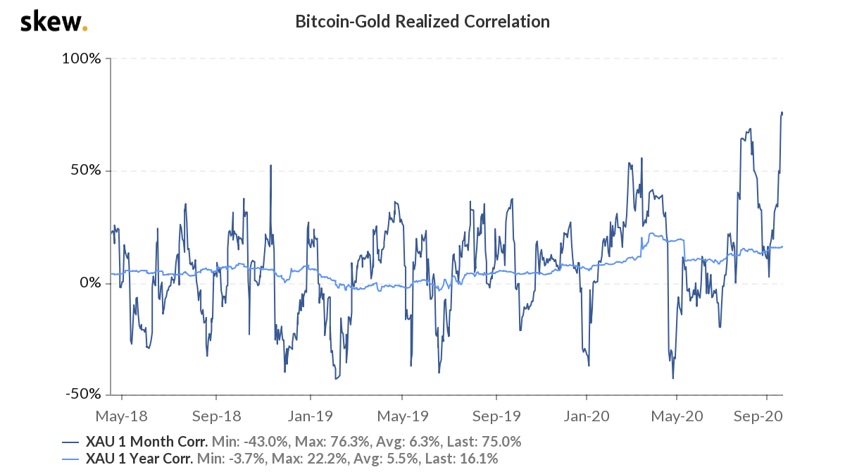 BTC and Gold: Strongly correlated or uncorrelated?