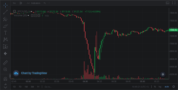 Physically Settled BTC Futures for the win?