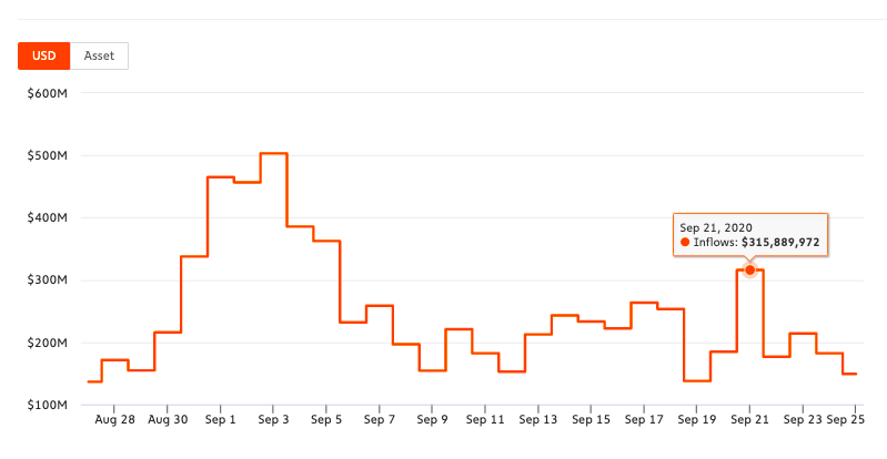Is a 53% drop in ETH inflow alarming for DeFi Traders?