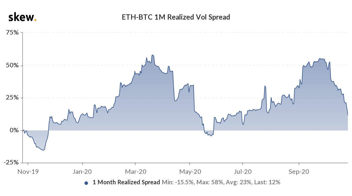 Dropping ETH- BTC spread good news for ETH's price?