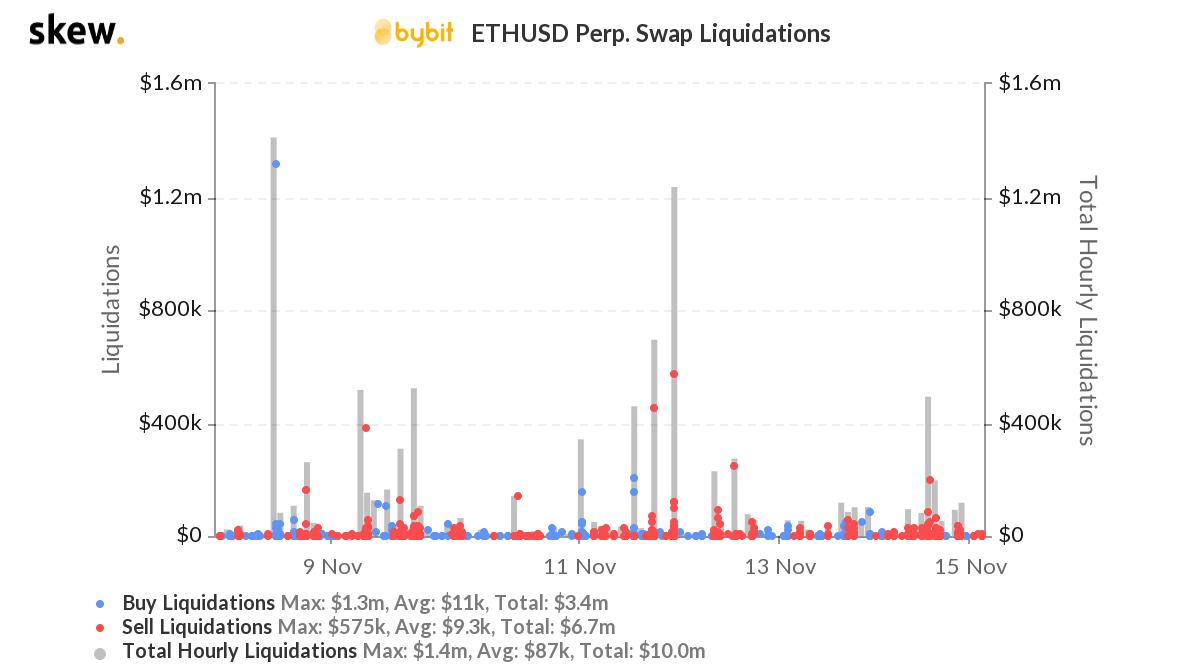 Warum sind so viele Händler lange an der ETH?