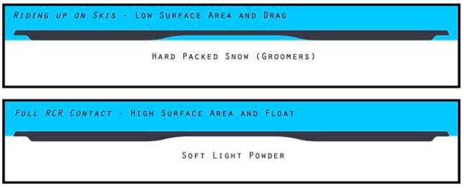 Gilson Boards Raised Center Region hardpack powder