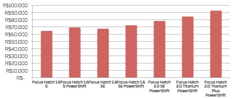 Comparativo de preços: Versões do Ford Focus Hatch