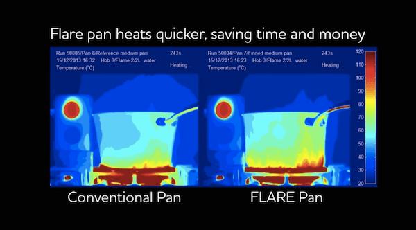 Panelaflareexplicação-blog-da-engenharia